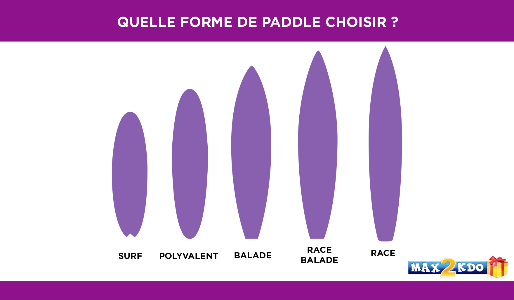Comment choisir la forme de son stand up paddle ?